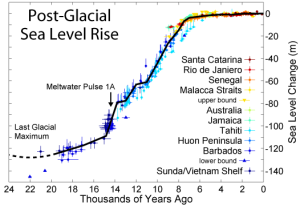 You are so fat, you're causing the global sea level to rise